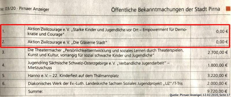Bekanntmachung im Pirnaer Anzeiger vom 12.02.2020: Der Aktion Zivilcourage wurden die Mittel nicht nur gekürzt, sondern für ihre zwei sonst geförderte Kinder- und Jugendprojekte komplett gestrichen.